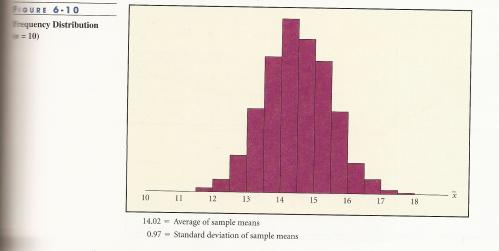 Frequency distribution Graph