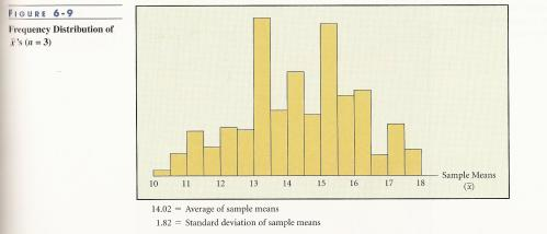 Frequency distribution Graph for sample of 3