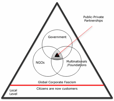 Pyramid of Global Corporate Fascism