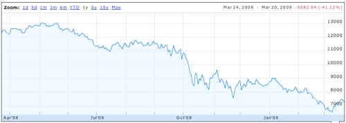 Dow Jones Index for the past year